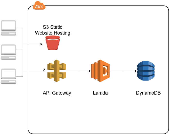 Serverless website using Angular, AWS S3, Lambda, DynamoDB