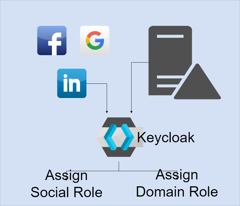 Different types of user login and role assignment